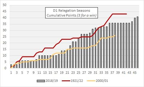 D1 relegation